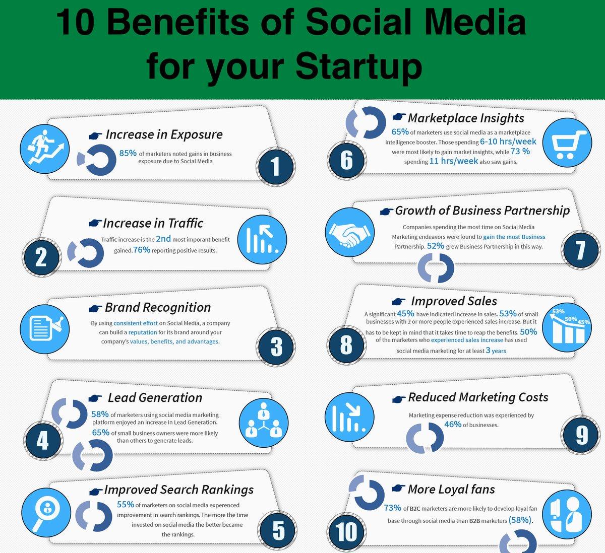 10 Benefits of #SocialMedia for Your #Startup Success [Infographic] #SMM #SocialMediaMarketing #LeadGeneration #Sales #SEO #Branding<br>http://pic.twitter.com/7NnDCRG63x