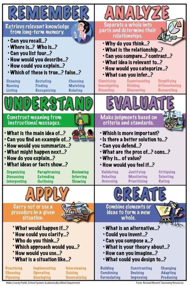 Bloom&#39;s Taxonomy Cheat Sheet  (by @WCPSS) #edchat #education #elearning #edtech #engchat #mathchat #sunchat #ukedchat<br>http://pic.twitter.com/JdJxVpEefj