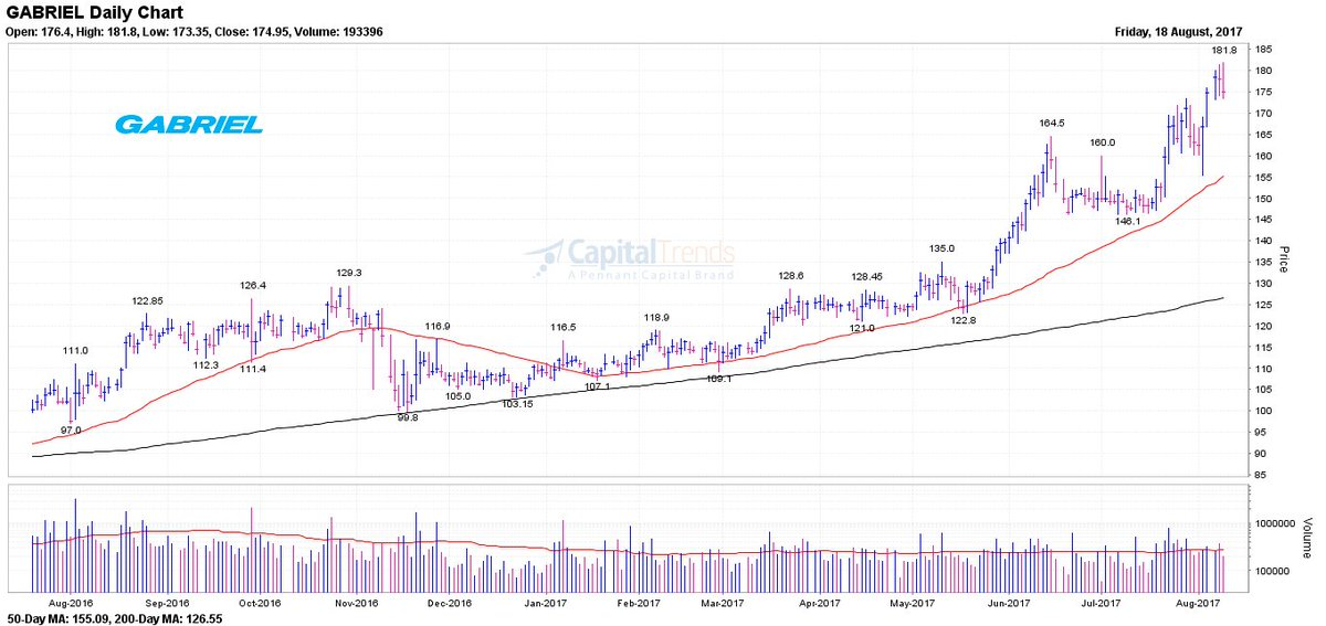 #GABRIEL marks 52-week high. #BULLISH  http://www. capitaltrends.in/NCPatternRecog nition.php?pattern=52WH&amp;date=2017-08-18 &nbsp; … <br>http://pic.twitter.com/uI8ZoWlI0Z