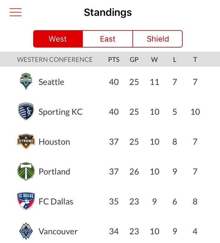 RT @SoundersFC: Top of the West. 😎 https://t.co/6hskkRkYoX