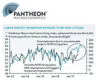 LiveSquawk: RT PantheonMacro: &quot;Growth Momentum and Slow Hikes Means no Recession Until 2019&quot; IanShepherdson #Panth… <br>http://pic.twitter.com/qvei9RijY6