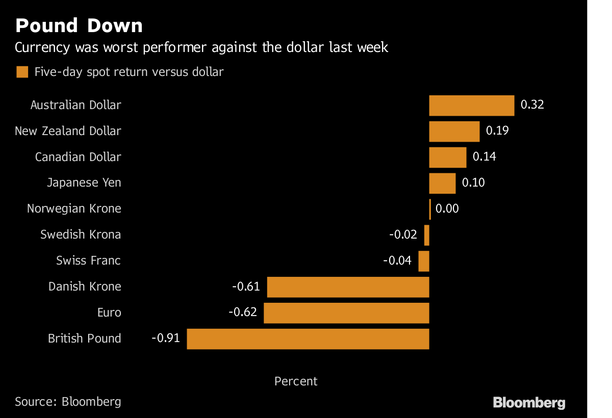 The pound was the worst performing Group of 10 currency last week https://t.co/T2preRIism