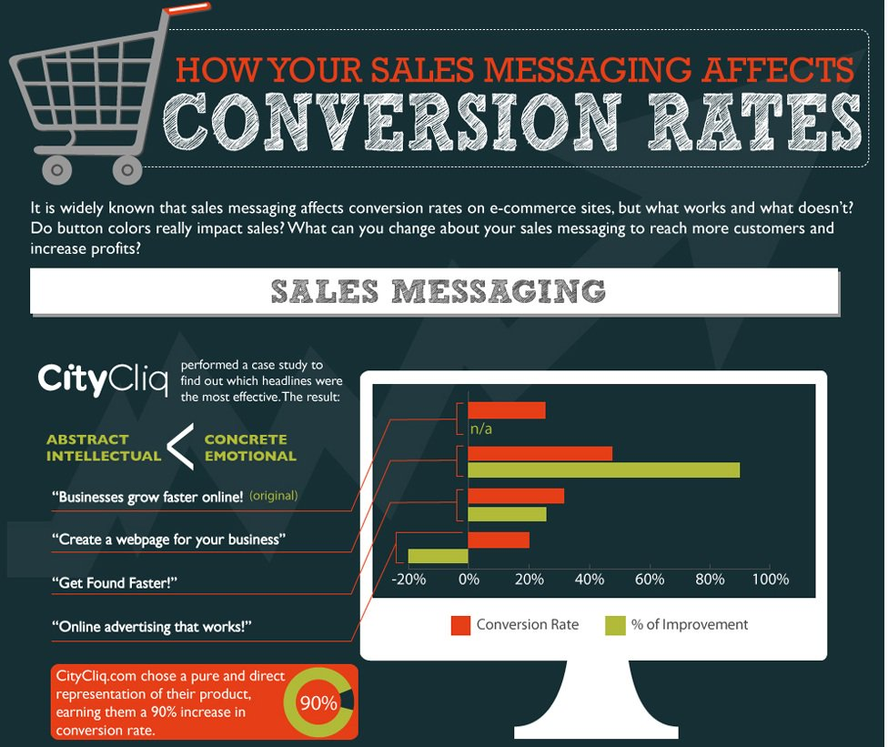 How Your #Sales #Messaging Affects Your #Conversion #Rates #CMO #Growth #Retaliate1st<br>http://pic.twitter.com/FDgI9B53Ym