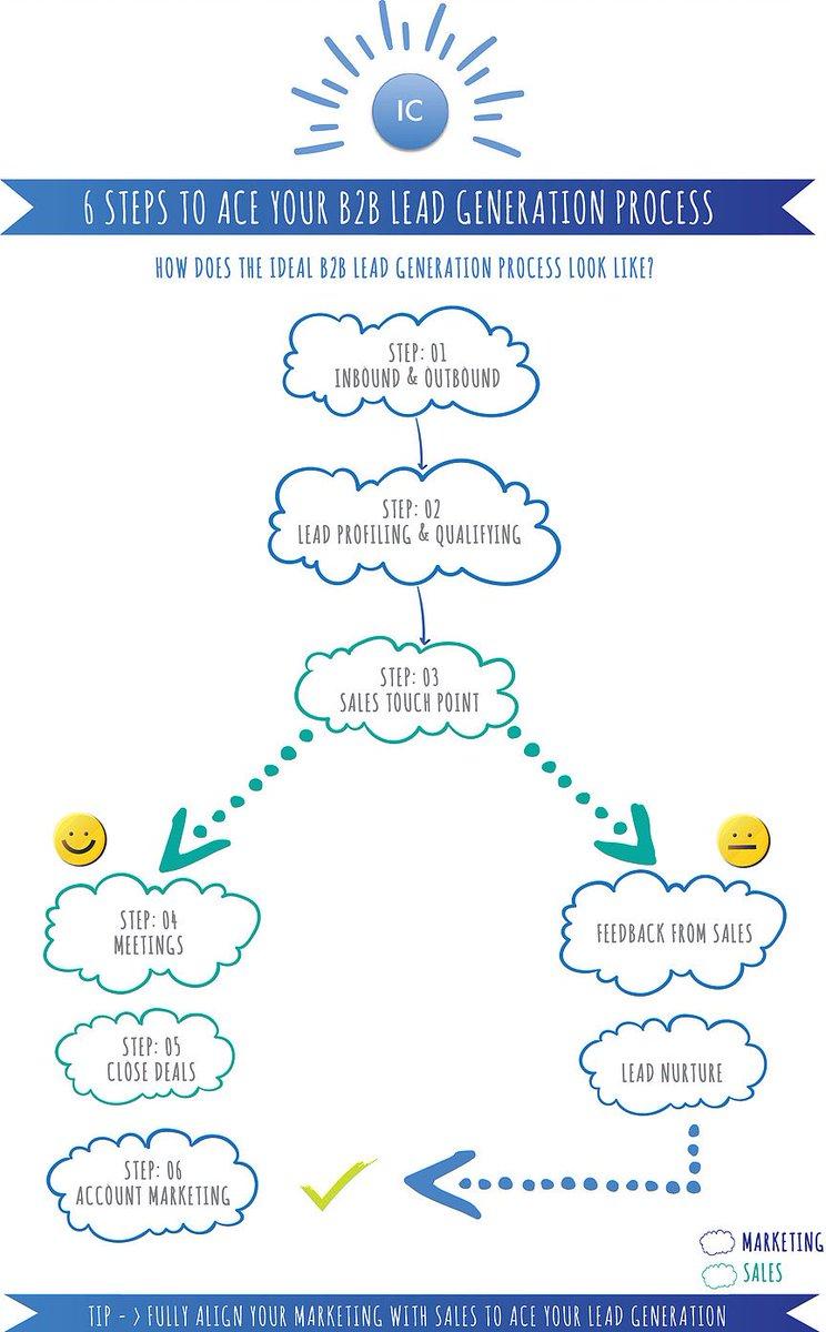 Flow Chart: How to Ace Your #LeadGeneration    https://www. intelligoconsulting.co.uk/single-post/20 17/02/18/Flow-Chart-How-to-Ace-your-Lead-Generation &nbsp; …  #Marketing #businessdevelopment #MondayMotivaton #CMO<br>http://pic.twitter.com/fkpFsdkdpf