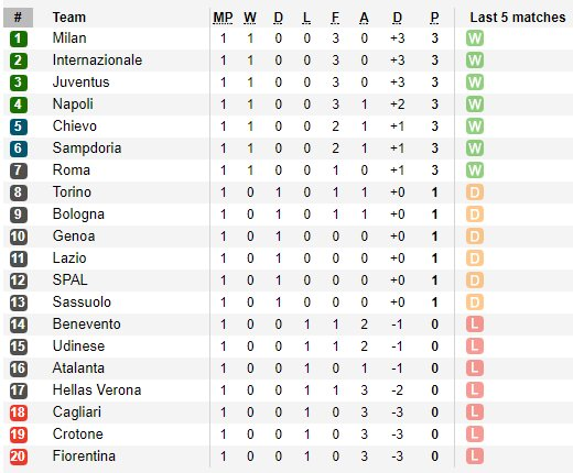It&#39;s the first time since 1985-86 that #Juve, #Napoli, #Roma, #Milan &amp; #Inter all win the 1st game of #SerieA.  Anyone backed all 5 of them?<br>http://pic.twitter.com/Pmoo4khMoa