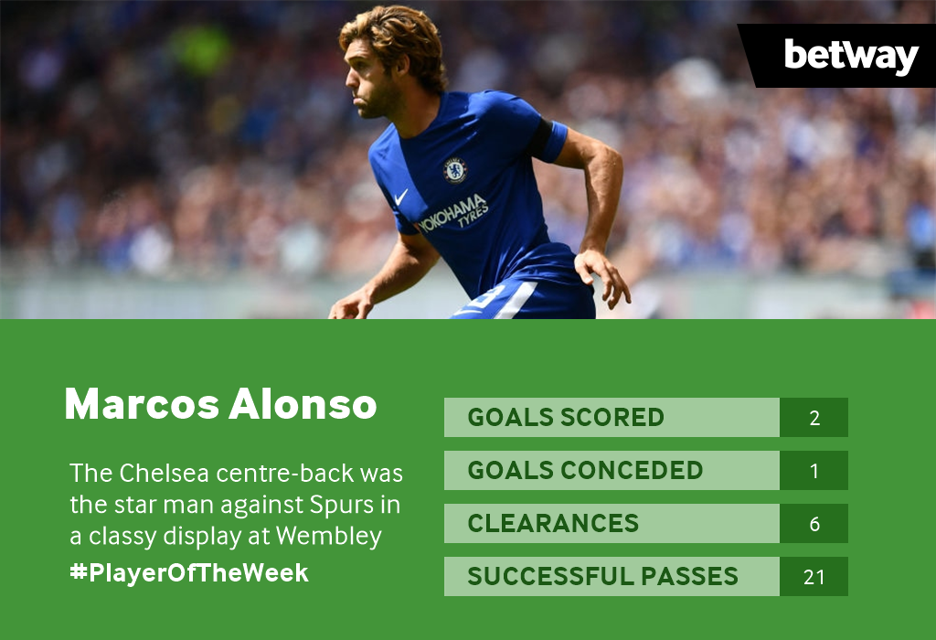 Chelsea's Marcos Alonso is the Betway Kenya #PlayerOfTheWeek after his exceptional display against Spurs!  #BetWayKenya