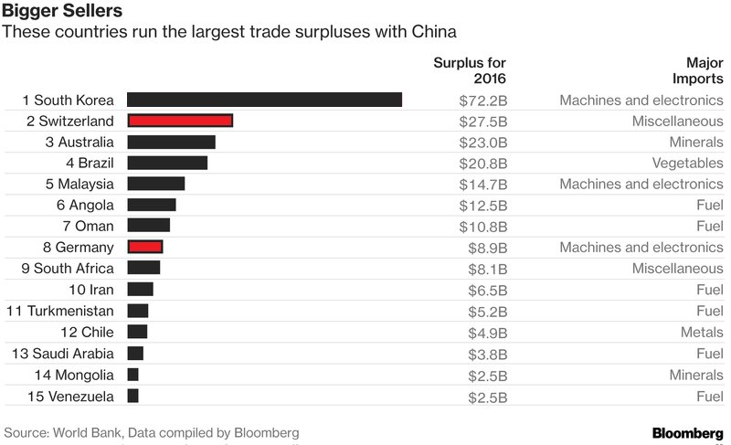 Over 40 countries including Switzerland and Germany run trade surpluses with China https://t.co/UOdAy7OWap via @markets