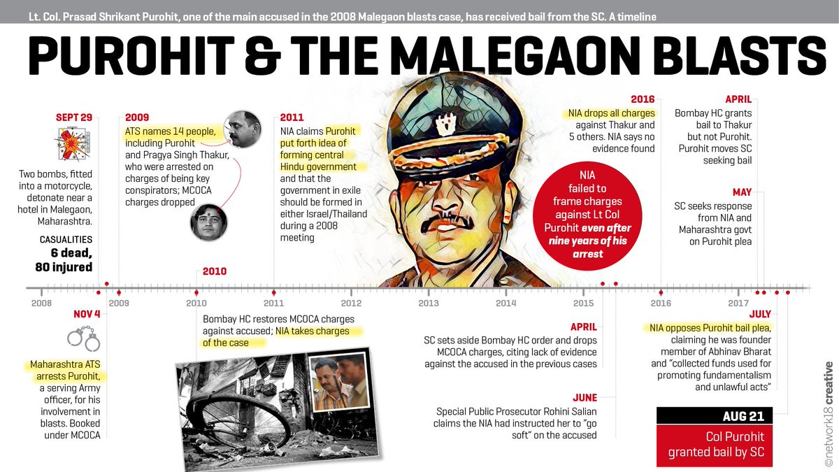 Col Purohit, the main accused in the 2008 Malegaon blasts case, granted bail by the Supreme Court after nearly nine years in jail.