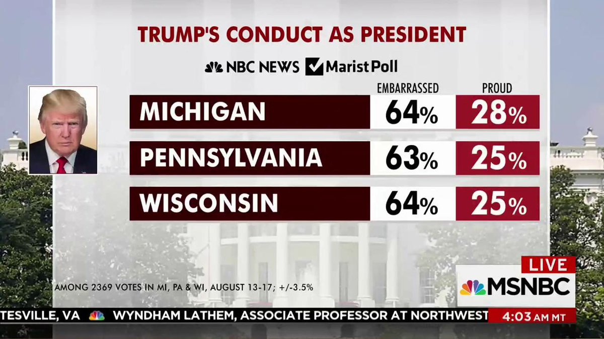 New numbers on Trump's conduct as president, according to NBC News/Marist poll. #morningjoe