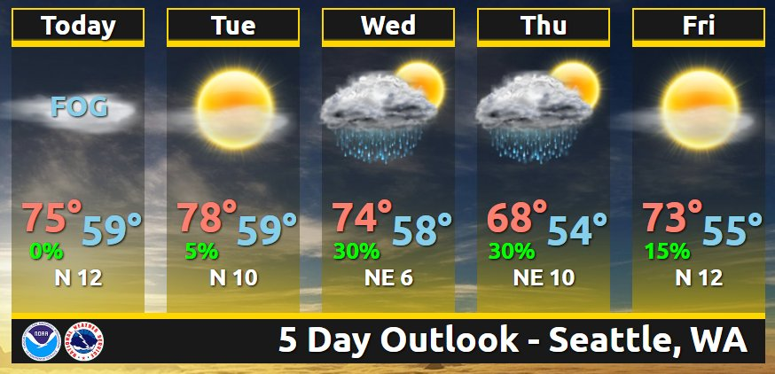 A quick look at the up-coming work week. Pretty typical late August weather for Seattle. #wawx