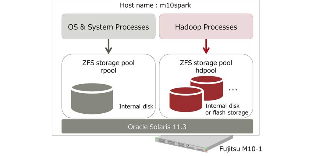 Learn in this blog: How to configure a Spark #cluster environment using Hadoop https://t.co/VZA7oqQaRx