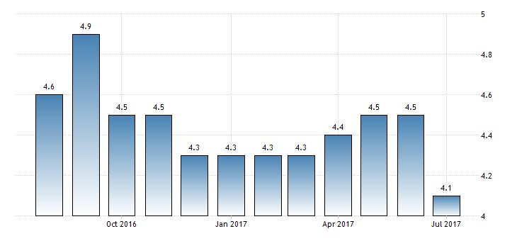 #Israel #Unemployment Rate at 4.1%  https://t.co/y3sQihzaF8