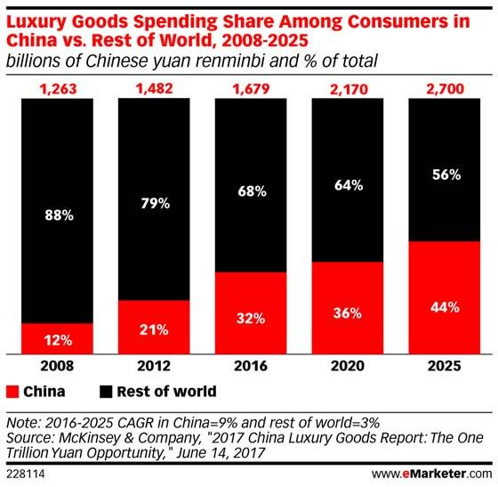 #Luxury brands are rethinking their approach in #China: https://t.co/uW1zV5PAvZ https://t.co/HaVUH1hDYi
