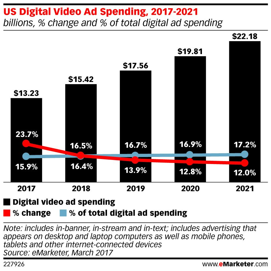 Video advertising has become an important revenue stream for #socialmedia properties: https://t.co/jon1SGaLiB https://t.co/QqTZSqVgOk