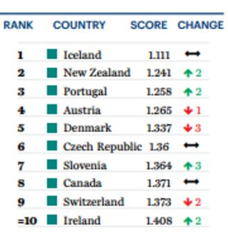 These are the most peaceful countries in the world https://t.co/FxhScV8Mtl