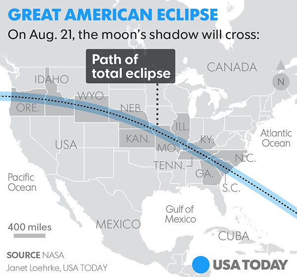 A total solar eclipse is happening today! #SolarEclipse2017 https://t....