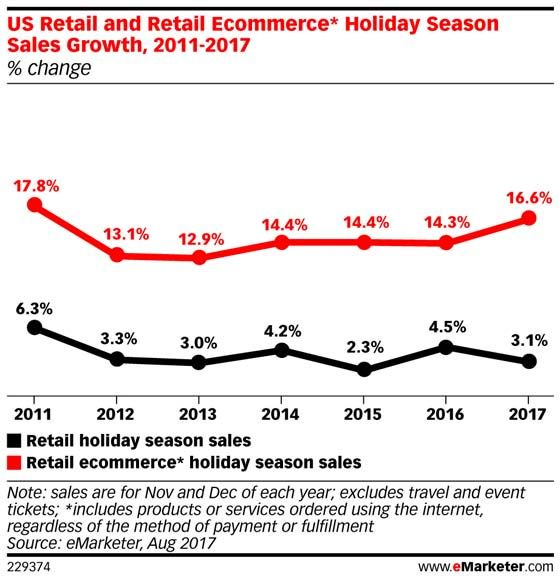 (STAT)  #eMarketer estimates that in 2017, #holiday sales will total $923.15 billion: https://t.co/V2wnvoJzmk https://t.co/J5y8PNWSKS