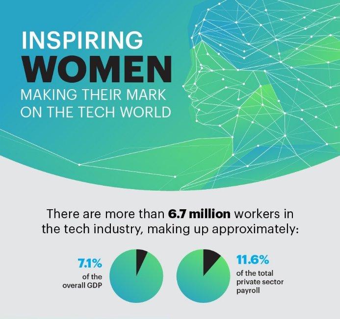 Inspiring #Women Making Their Mark on the #Tech World   https:// buff.ly/2v6Hbzw  &nbsp;    #fintech #insurtech #VC #womenintech #womeninSTEM #gendergap<br>http://pic.twitter.com/pnxcxq1sPs