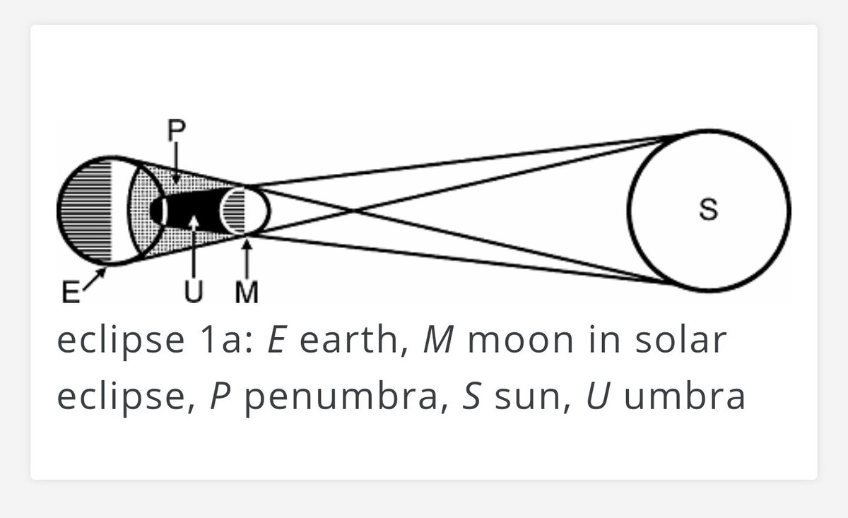 Merriam webster on twitter a handy diagram from the dictionary merriam webster on twitter a handy diagram from the dictionary definition of eclipse httpst8ftnzfoiop ccuart Image collections