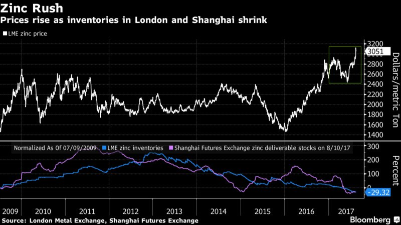 Metals Cap a Week of Superlatives as #Zinc Leaps to 10-Year High:  https://www. bloomberg.com/news/articles/ 2017-08-18/zinc-hits-new-highs-as-stockpiles-shrink-and-surge-lures-funds?cmpid=BBD082117_MKT&amp;utm_medium=email&amp;utm_source=newsletter&amp;utm_term=170821&amp;utm_campaign=markets &nbsp; …  #Mining #Stocks #Commodities #Ireland $HAN<br>http://pic.twitter.com/zQNM0abkQ7