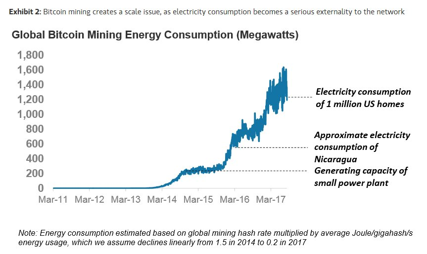 average bitcoin mining