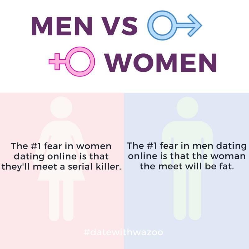 #onlinedating for men vs women <br>http://pic.twitter.com/87XR3xbIil