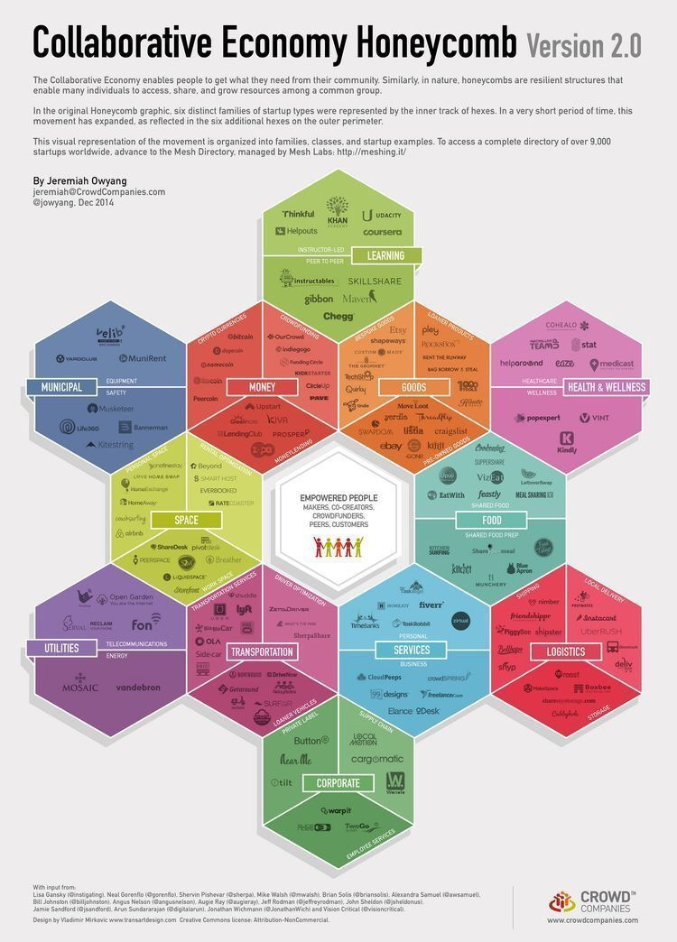 Collaborative Honeycomb {Infographic} #disruption #finserv #healthIT #deeplearning #BigData #IoT #DigitalMarketing #logistics #SmartCity<br>http://pic.twitter.com/TSvofrAN3T