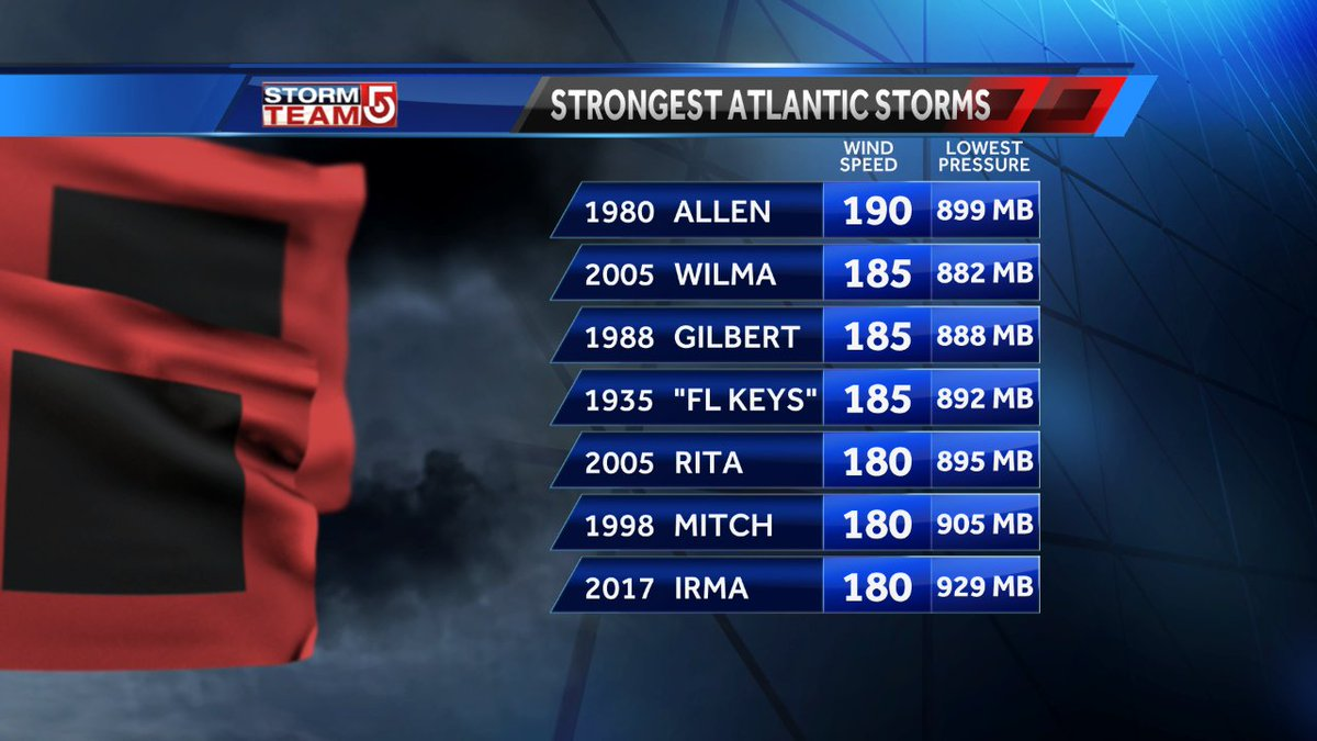 Hurricane #Irma joins a list of only 6 other Atlantic storms on record with 180+ mph winds. #wcvb https://t.co/U4Bu6LiVLU