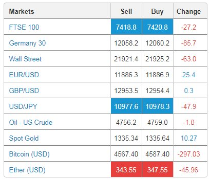 Early trade in #European #markets down on #NorthKoreaMissileCrisis -  http://www. ig.com  &nbsp;   - losses can exceed deposits. #Gold up<br>http://pic.twitter.com/hH2PkGOWsK