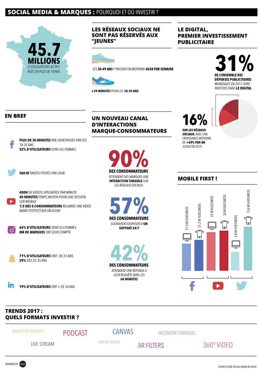 socialmedia la piqure de la rentr e http www pourlespatrons com les reseaux sociaux en 2017 les chiffres cles pic twitter com 2evkuxpg64