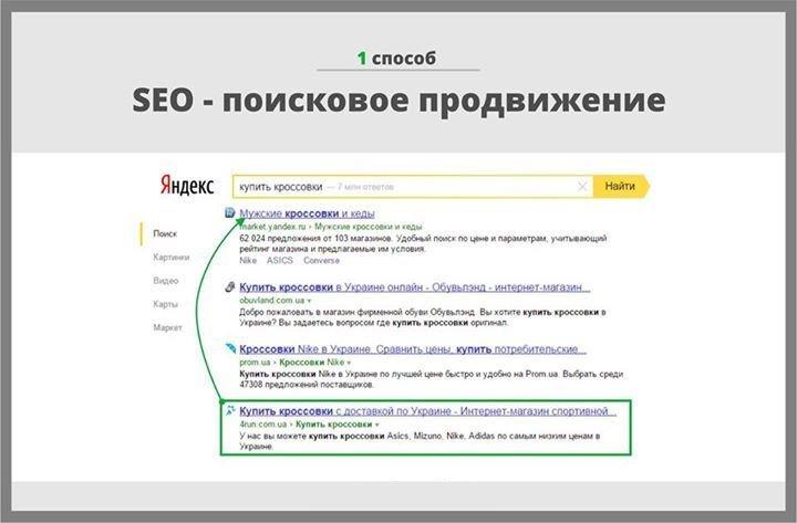 Продвижение сайта в интернете пример продвижение сайта в комплексе