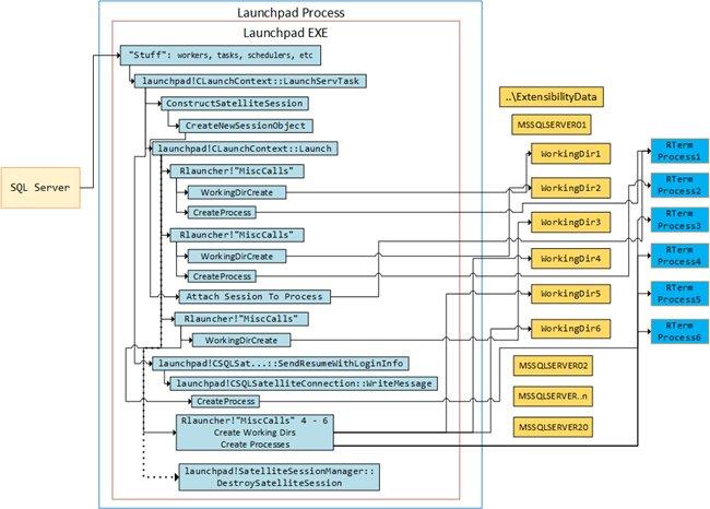 From the archives: Microsoft SQL Server R Services - Internals VI  http:// bit.ly/2vZiqVx  &nbsp;   #datascience #windbg #sqlserver2016<br>http://pic.twitter.com/7lOhPYxTR6