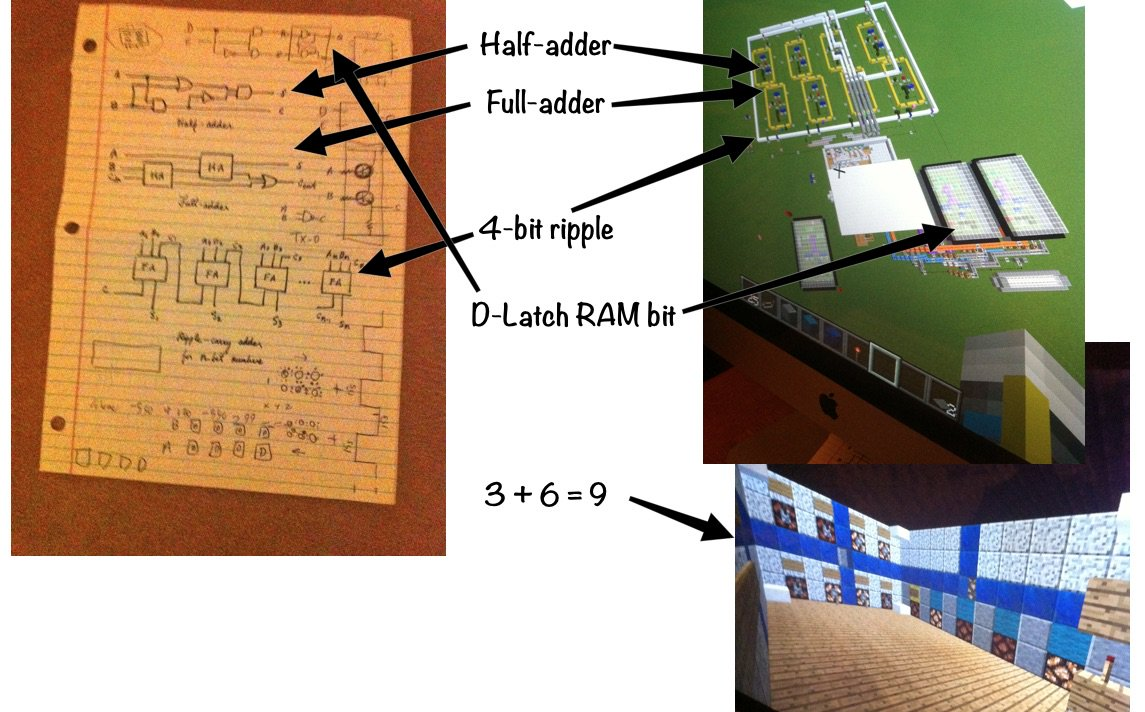 Mike Fikes On Twitter Labor Day Project With Son Explained Logic D Latch Diagram Gates Adders S R He Learns Theory And Implements Working 4 Bit Model In