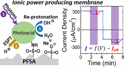 From Solar Energy to Electricity: A Different Route https://t.co/Y2nSx3Y0vk Read the #JACSspotlight https://t.co/0IrH9q6CdF