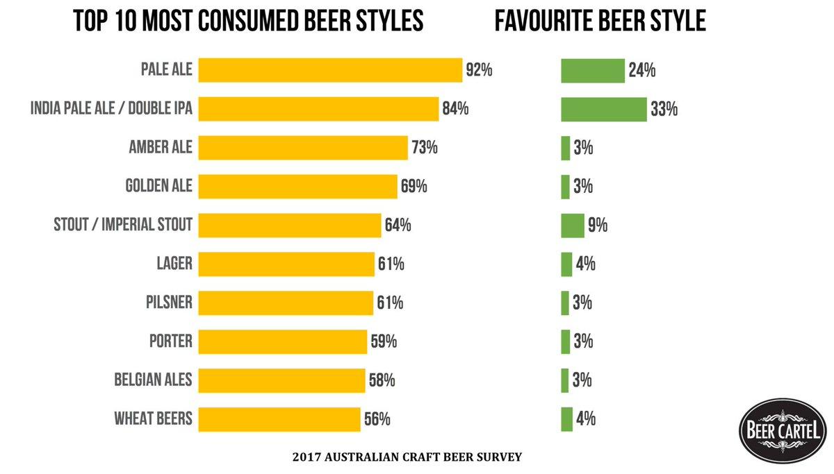 Beercartel beerstore beercartel twitter for Craft beer industry statistics