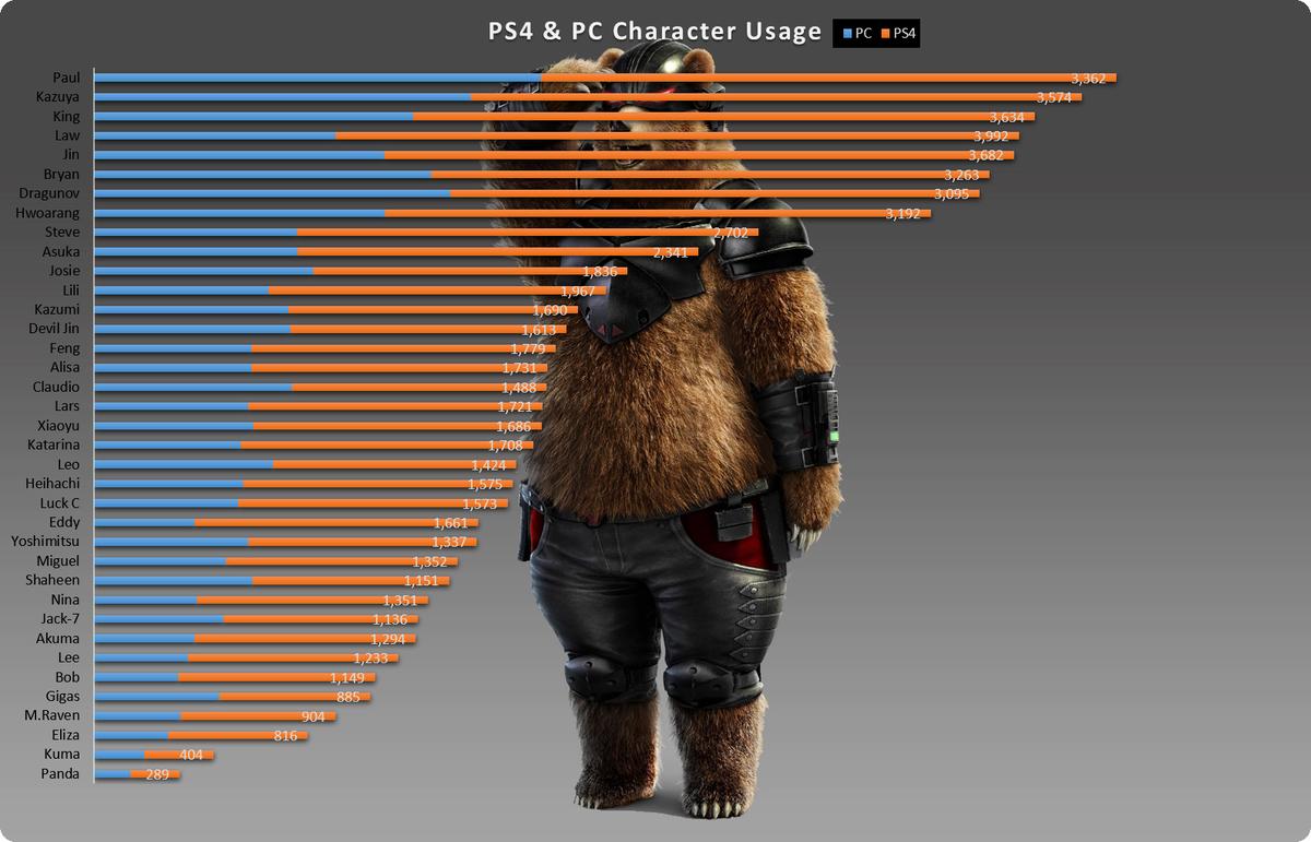 Wonkey On Twitter Ps4 Pc Tekken 7 World Character Usage Rank Distribution Charts Https T Co Rjzdxslnwn Via Avoidthepuddle