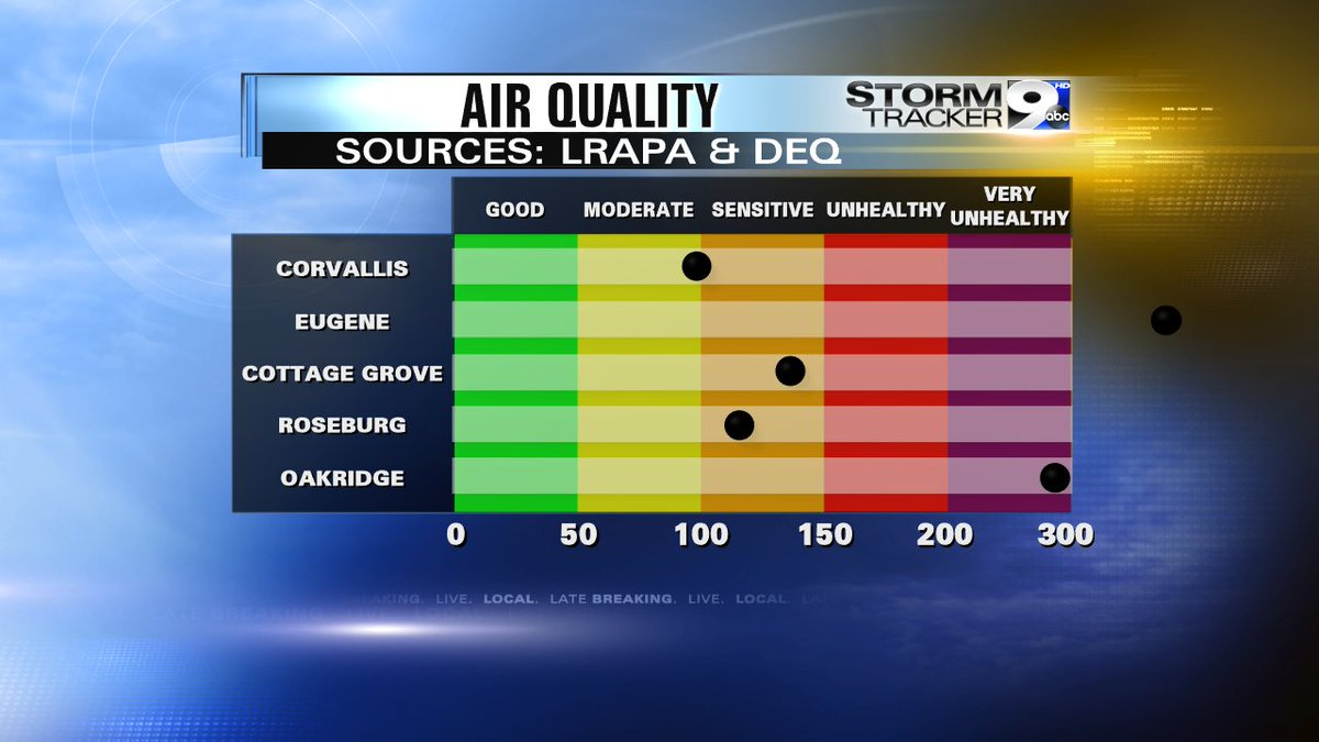 """Eugene's air quality is literally off the charts this morning, and considered """"hazardous"""". @KEZI9 https://t.co/T1GtJkD47Q"""