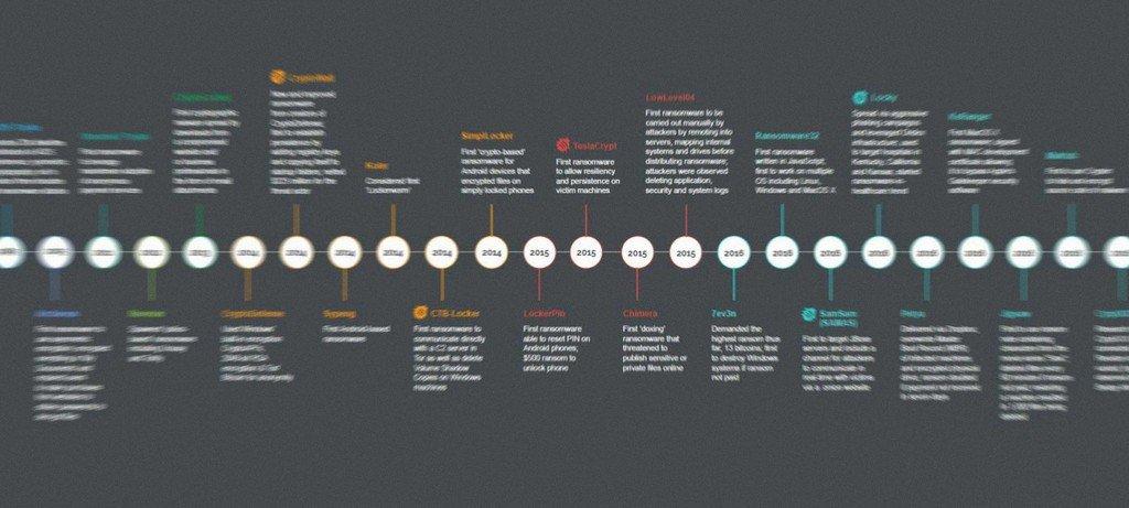 История развития косметики реферат