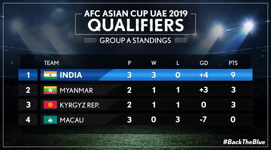 #MACvIND India beat Macau 2-0 in the AFC Asian Cup Qualifiers. #BackTheBlue #AsianDream #RisingStar #Football4All https://t.co/26tKAokMI9