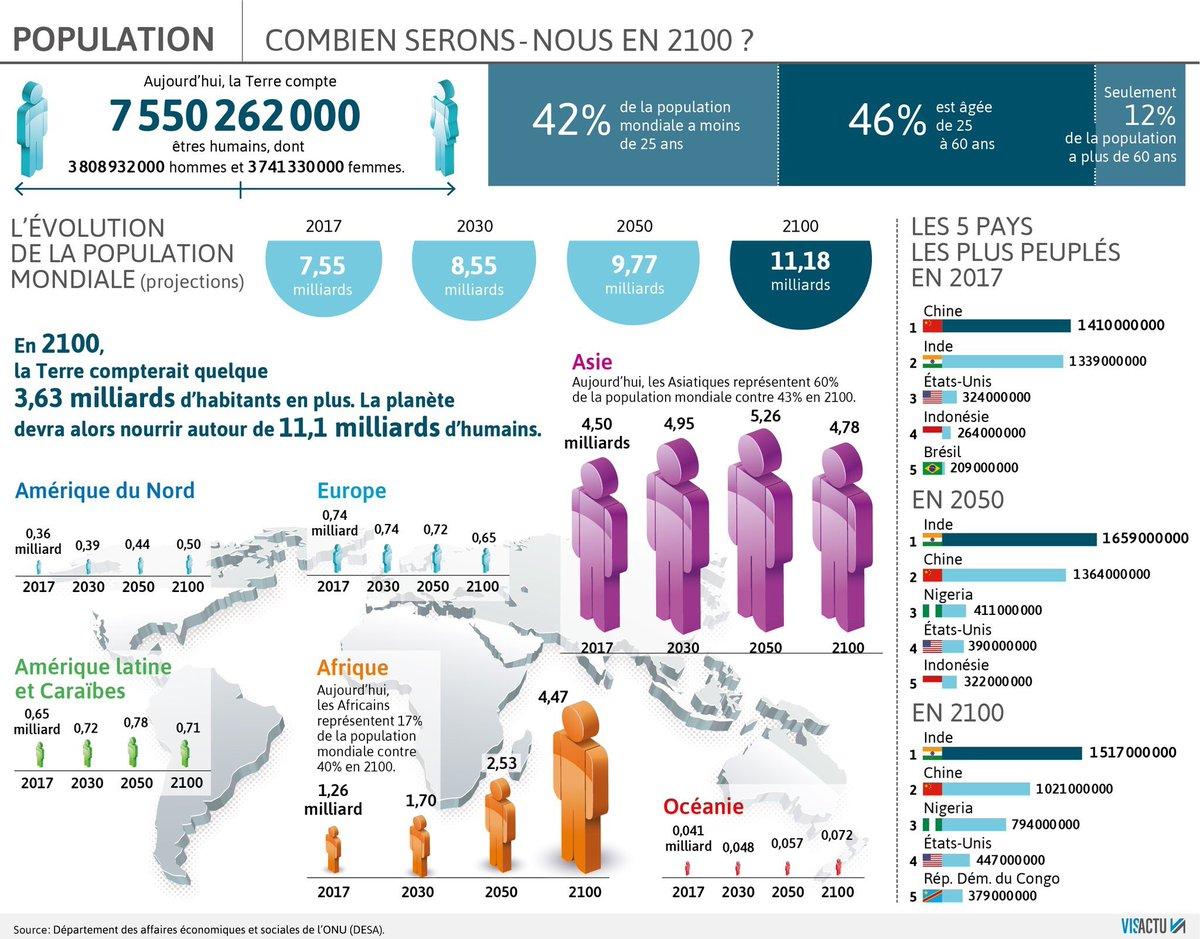 M Christine Lanne On Twitter Infographie La Terre Devrait