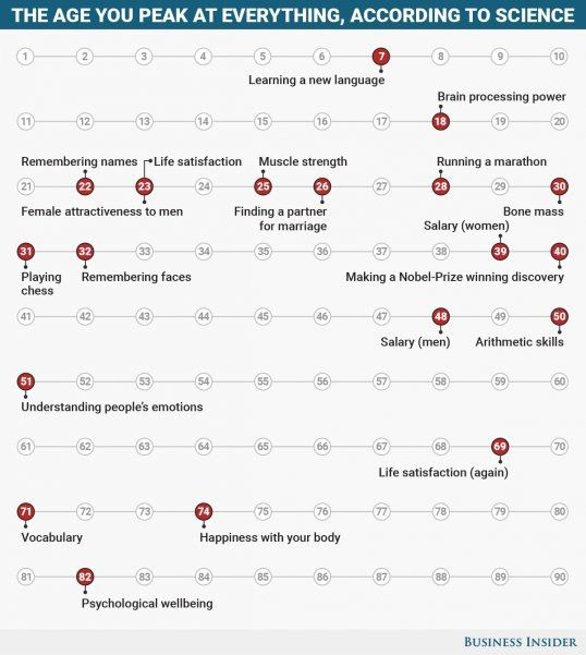 The average age you peak at everything throughout your life according to science https://t.co/LRPPDaSnNp