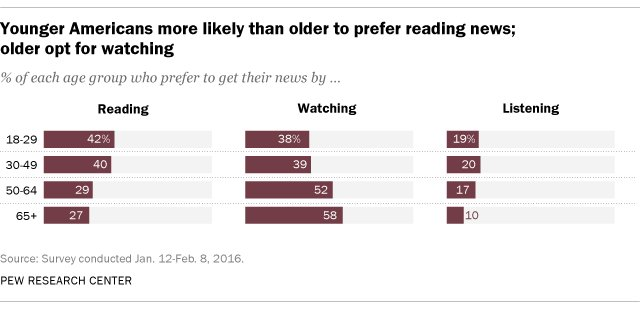 Younger adults are more likely than their elders to prefer reading the news https://t.co/ZxzaBUaPy6 https://t.co/JzEYewHrT3
