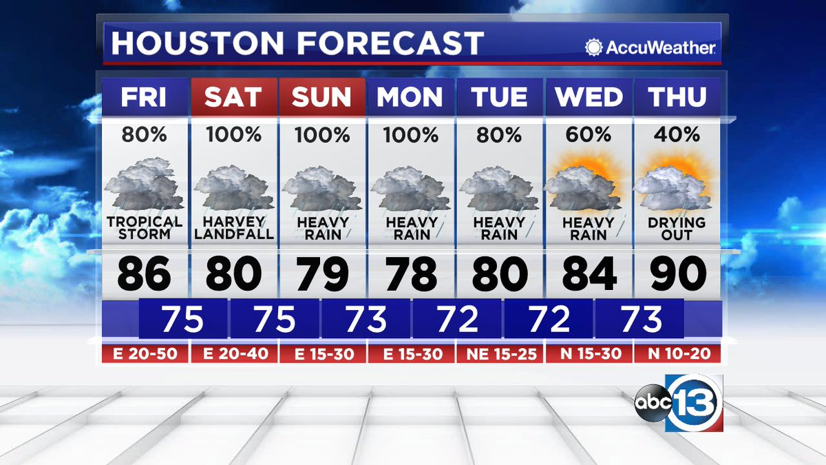 Good evening! Here's your forecast from #ABC13. #Houston #TXwx https://t.co/4R0A2zual4