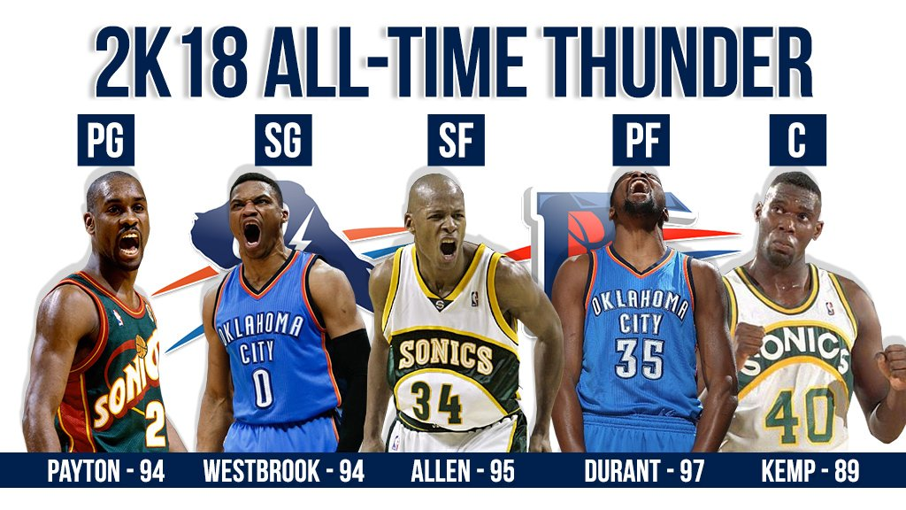All Time Oklahoma City Thunder Roster