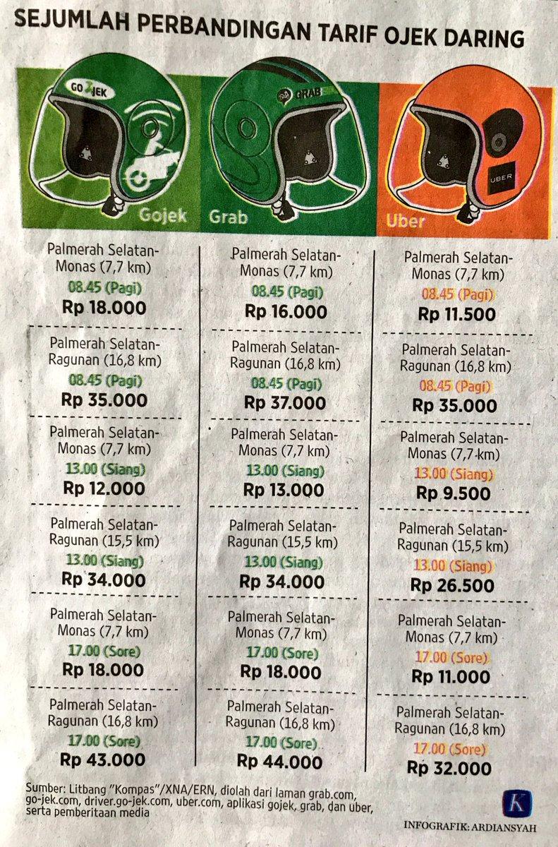UberMotor paling murah untuk tarif ojek daring di Jakarta https://t.co/MxhT8Tm5pX