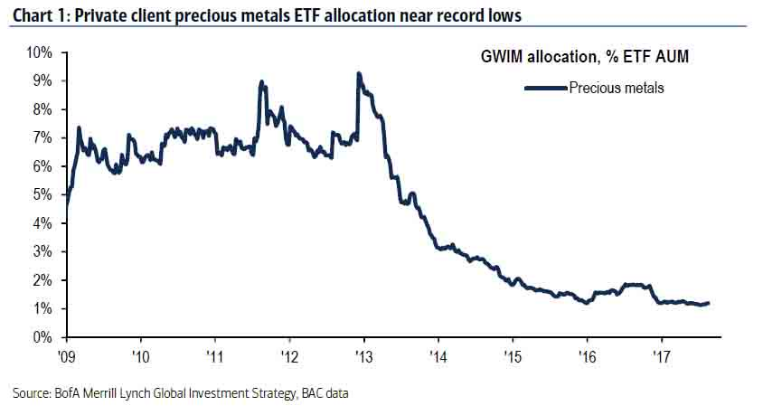 High Net Worth client allocation to precious metals near record lows https://t.co/LwfskFqTUW