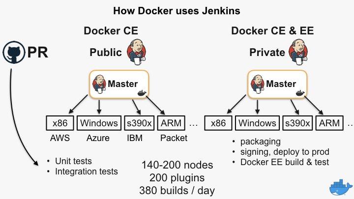 Come to #JenkinsWorld keynote next week, to learn how @Docker uses @jenkinsci https://t.co/uZq6EJLm8Z