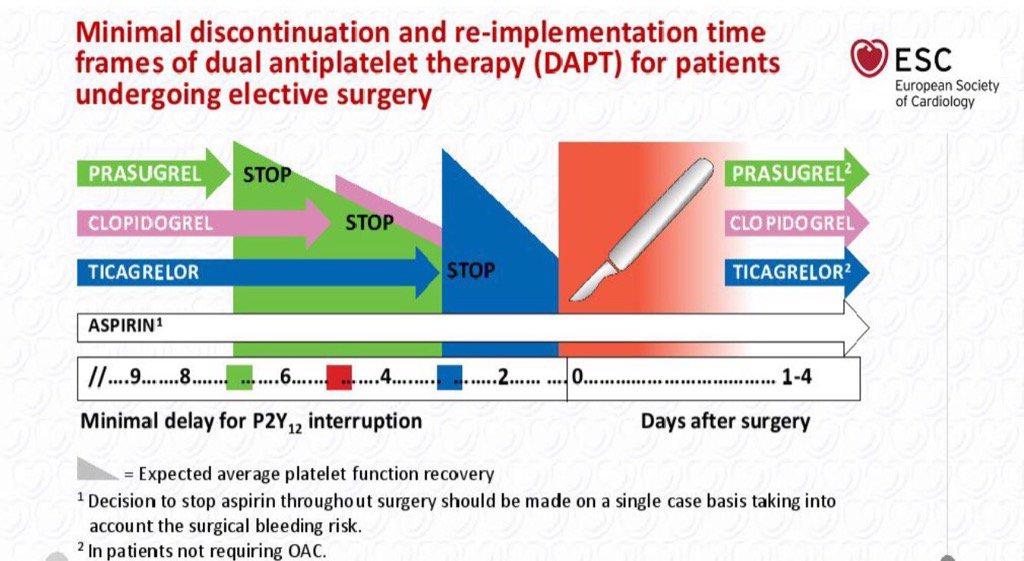 Interrupción DAPT para cirugia electiva. Muy gráfico. #guidelines #ESCCONGRESS2017 @rafavidalperez @secardiologia