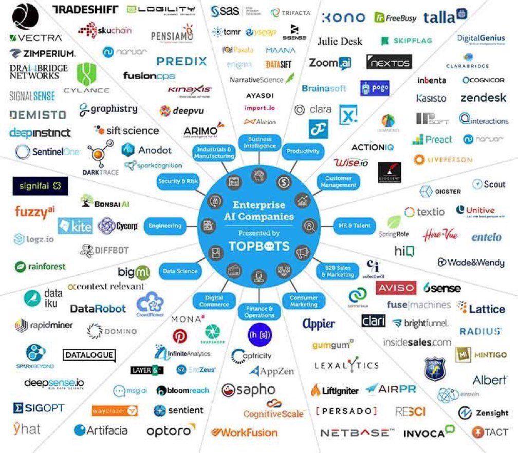 The #AI #Tech Landscape 2017 #Blockchain #StartUps #Fintech #AI #Data #BigData #IIoT #wearable #IoT #IoT https://t.co/02rAO2FksQ