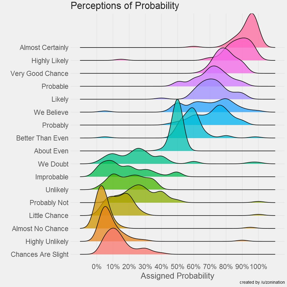Visualizing perceptions of probability https://t.co/FAShK1zF5H #visualization #dataviz #datascience HT @randal_olson https://t.co/WbhDx55Y9x